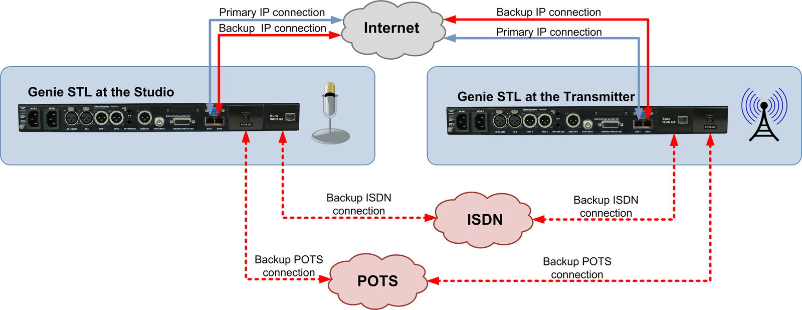 1113_Genie_STL_to_Genie_STL_with_ISDN_and_POTS_backup_v1_20140623