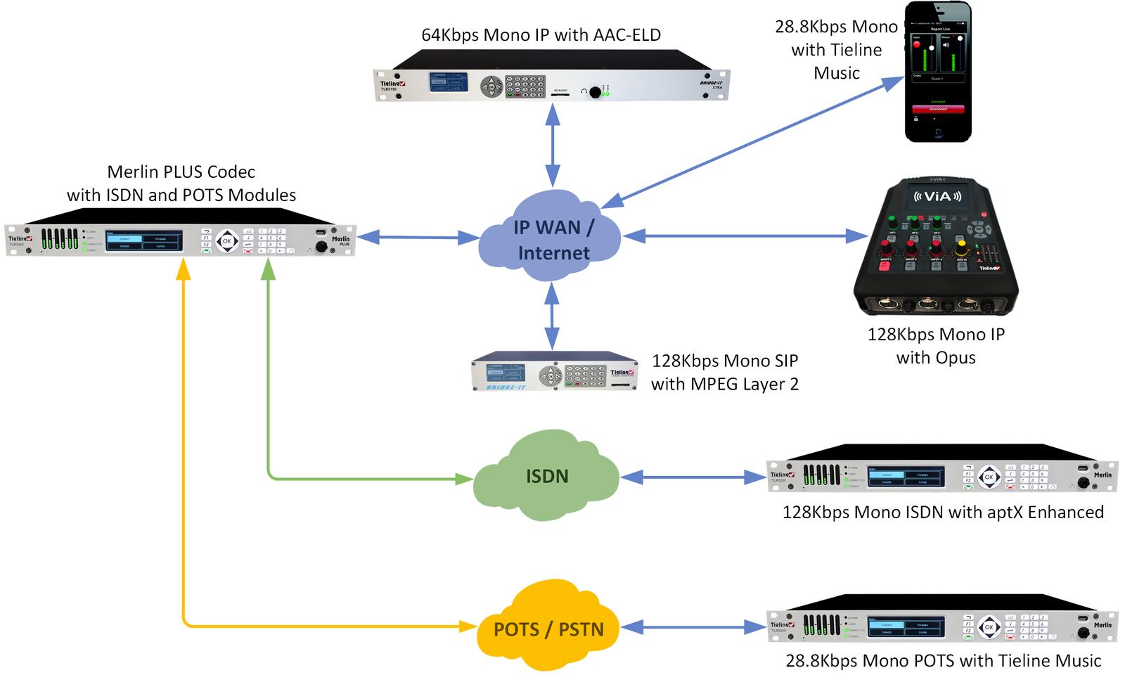 1283_Merlin_PLUS_Multiple_Encoding_of_Streams_v.4.0_20170315