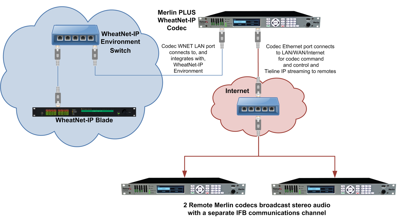 894_Merlin_PLUS_WheatNet-IP_2_x_stereo_comms_overview_20130726