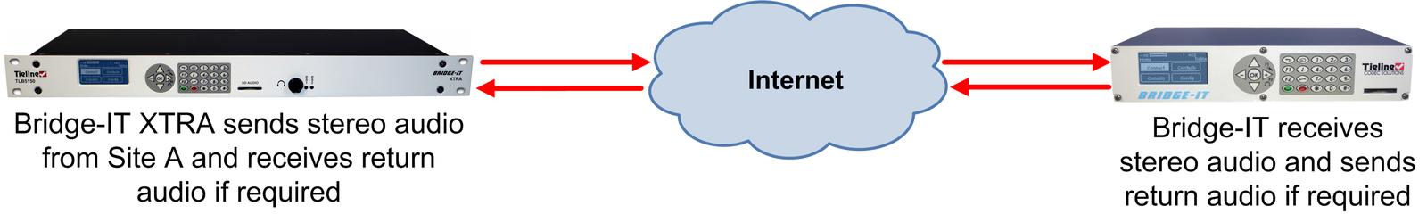 959_Bridge-IT_Point-to-Point_STL_v.1.0_20131016